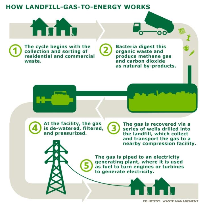 landfill gas 2